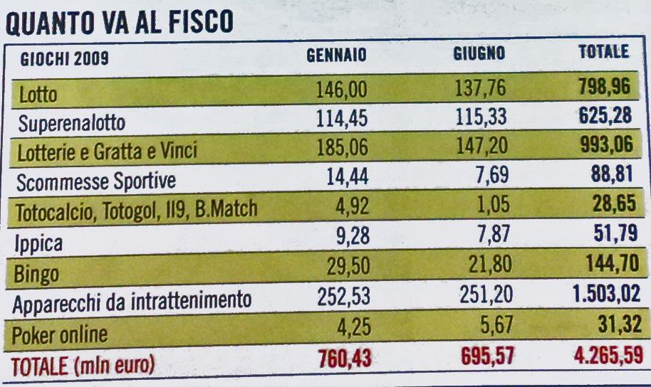 Gli incassi statali nei primi 6 mesi 2009 sui giochi d'azzardo. In milioni di euro