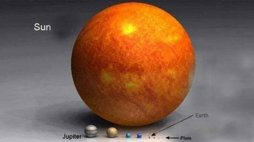 Differenza di dimensioni tra il Sole e i pianeti...