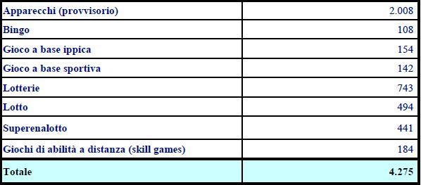 La spesa (in MILIONI di euro) degli italiani ai vari giochi d'azzardo (fonte AAMS)
