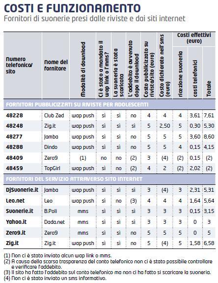 Indagine di Altroconsumo sulle suonerie telefoniche (2008)