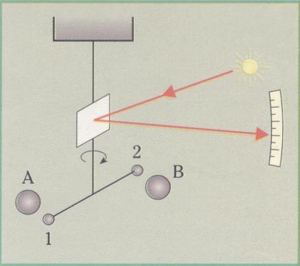 Schema dell'esperimento di Cavendish