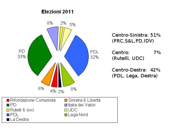 risultati elezioni 2011