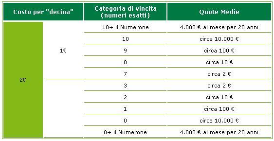 """I premi """"medi"""" delle diverse categorie (se si giocano 2 euro)"""